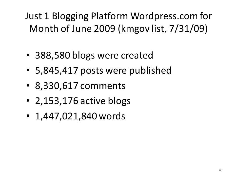 41 Just 1 Blogging Platform Wordpress.com for Month of June 2009 (kmgov list, 7/31/09) 388,580 blogs were created 5,845,417 posts were published 8,330,617 comments 2,153,176 active blogs 1,447,021,840 words