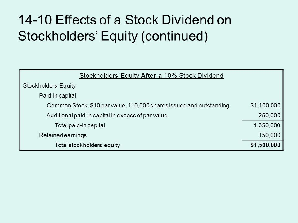 14-10 Effects of a Stock Dividend on Stockholders' Equity (continued) Stockholders' Equity After a 10% Stock Dividend Stockholders' Equity Paid-in capital Common Stock, $10 par value, 110,000 shares issued and outstanding$1,100,000 Additional paid-in capital in excess of par value250,000 Total paid-in capital1,350,000 Retained earnings150,000 Total stockholders' equity$1,500,000
