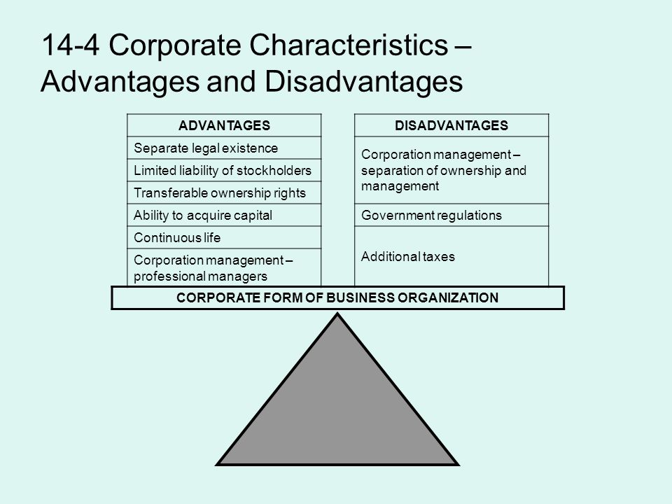14-4 Corporate Characteristics – Advantages and Disadvantages ADVANTAGESDISADVANTAGES Separate legal existence Corporation management – separation of ownership and management Limited liability of stockholders Transferable ownership rights Ability to acquire capitalGovernment regulations Continuous life Additional taxes Corporation management – professional managers CORPORATE FORM OF BUSINESS ORGANIZATION
