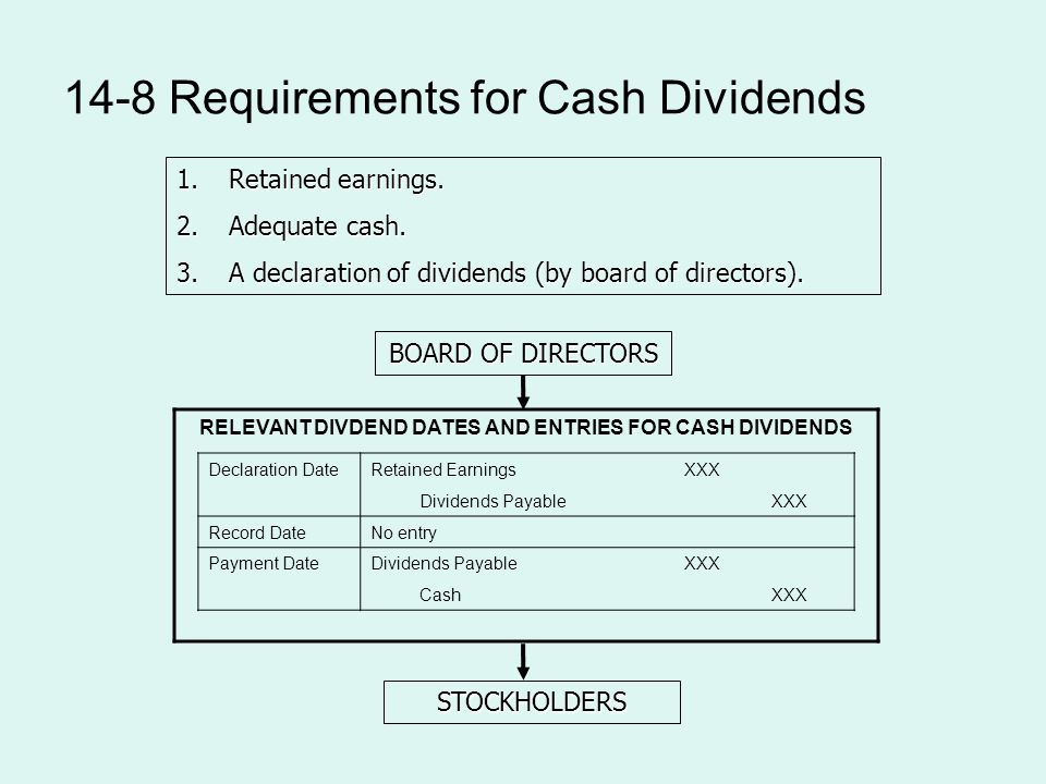 14-8 Requirements for Cash Dividends 1.Retained earnings.