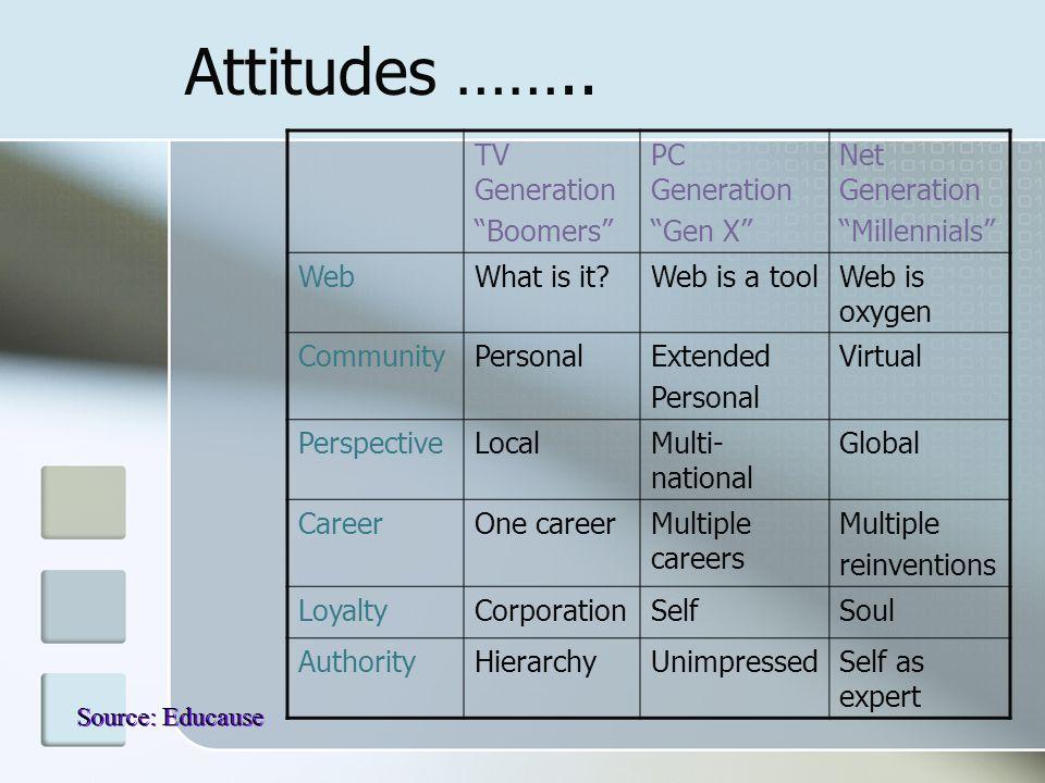 "Attitudes …….. TV Generation ""Boomers"" PC Generation ""Gen X"" Net Generation ""Millennials"" WebWhat is it?Web is a toolWeb is oxygen CommunityPersonalEx"