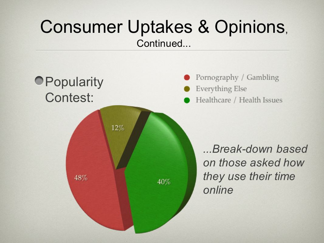 Popularity Contest:...Break-down based on those asked how they use their time online Consumer Uptakes & Opinions, Continued...
