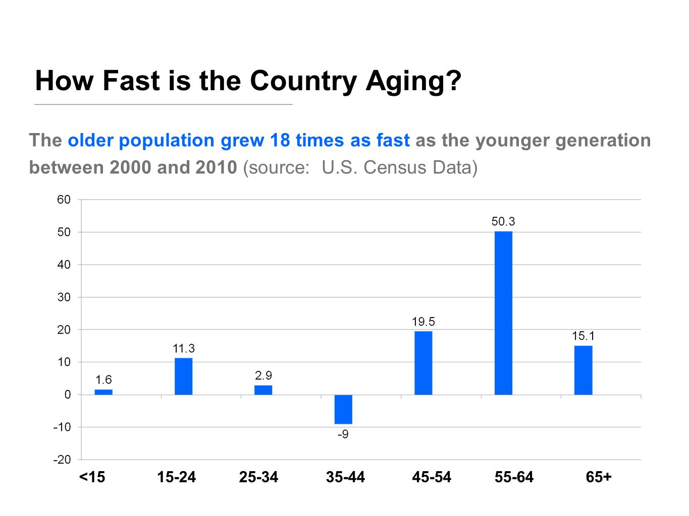 How Fast is the Country Aging.