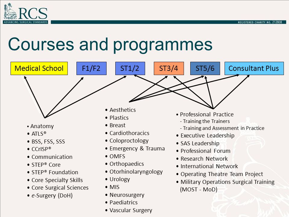 Courses and programmes Medical SchoolF1/F2ST1/2ST3/4ST5/6Consultant Plus Anatomy ATLS® BSS, FSS, SSS CCrISP® Communication STEP® Core STEP® Foundation Core Specialty Skills Core Surgical Sciences e-Surgery (DoH) Aesthetics Plastics Breast Cardiothoracics Coloproctology Emergency & Trauma OMFS Orthopaedics Otorhinolaryngology Urology MIS Neurosurgery Paediatrics Vascular Surgery Professional Practice - Training the Trainers - Training and Assessment in Practice Executive Leadership SAS Leadership Professional Forum Research Network International Network Operating Theatre Team Project Military Operations Surgical Training (MOST - MoD)