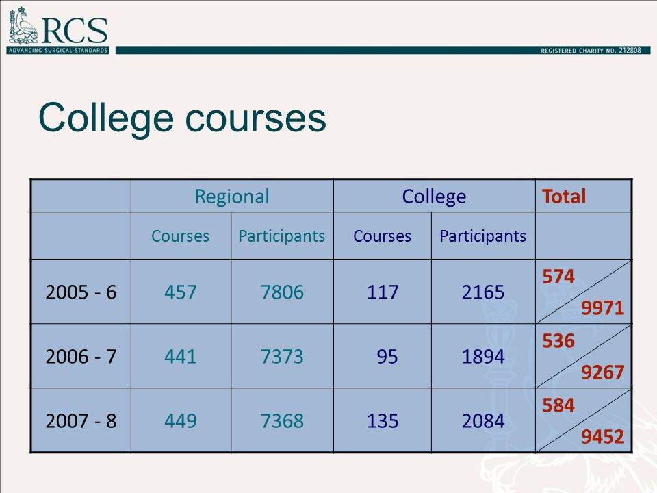 College courses RegionalCollegeTotal CoursesParticipantsCoursesParticipants 2005 - 645778061172165 574 9971 2006 - 74417373 951894 536 9267 2007 - 844973681352084 584 9452