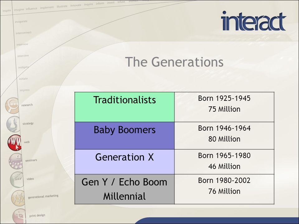 How Different? Gen Y versus Boomer