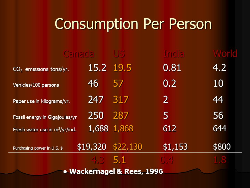 Consumption Per Person CanadaUSIndiaWorld CO 2 emissions tons/yr.