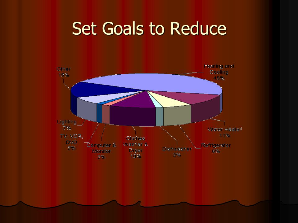 Set Goals to Reduce