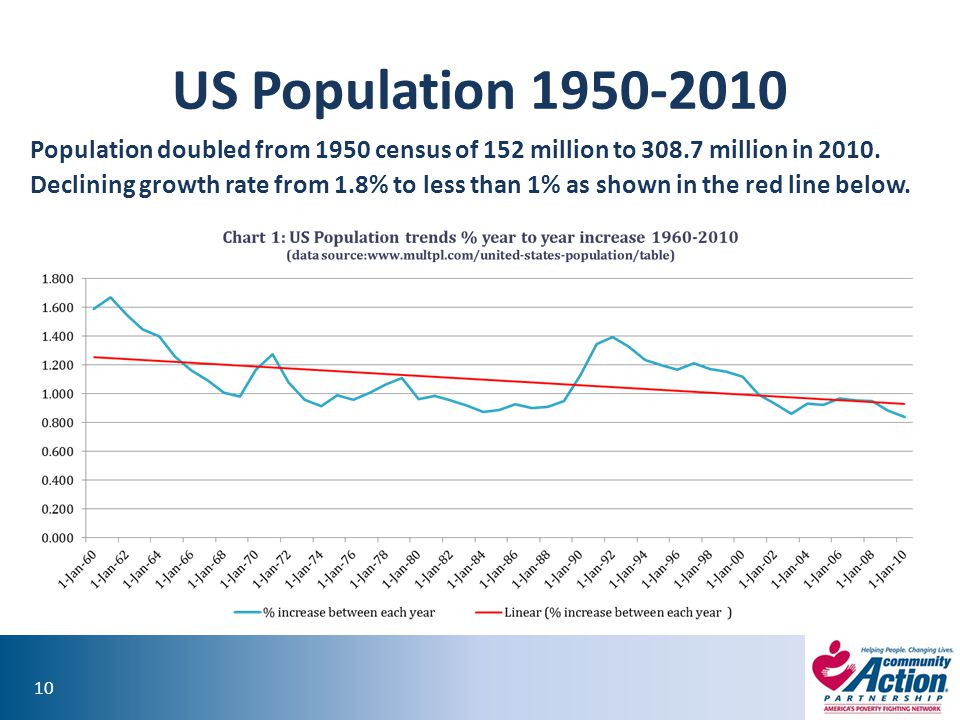 10 US Population 1950-2010 Population doubled from 1950 census of 152 million to 308.7 million in 2010.