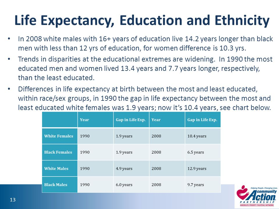 13 Life Expectancy, Education and Ethnicity In 2008 white males with 16+ years of education live 14.2 years longer than black men with less than 12 yrs of education, for women difference is 10.3 yrs.