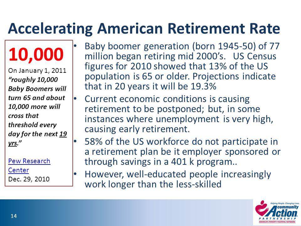 14 Accelerating American Retirement Rate Baby boomer generation (born 1945-50) of 77 million began retiring mid 2000's.