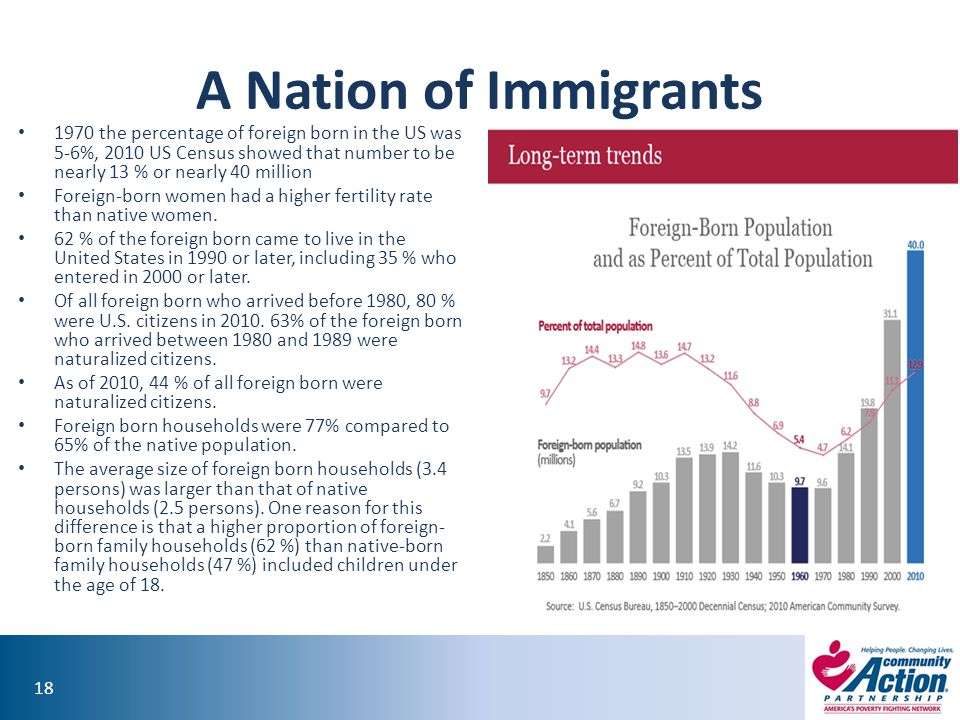18 A Nation of Immigrants 1970 the percentage of foreign born in the US was 5-6%, 2010 US Census showed that number to be nearly 13 % or nearly 40 million Foreign-born women had a higher fertility rate than native women.