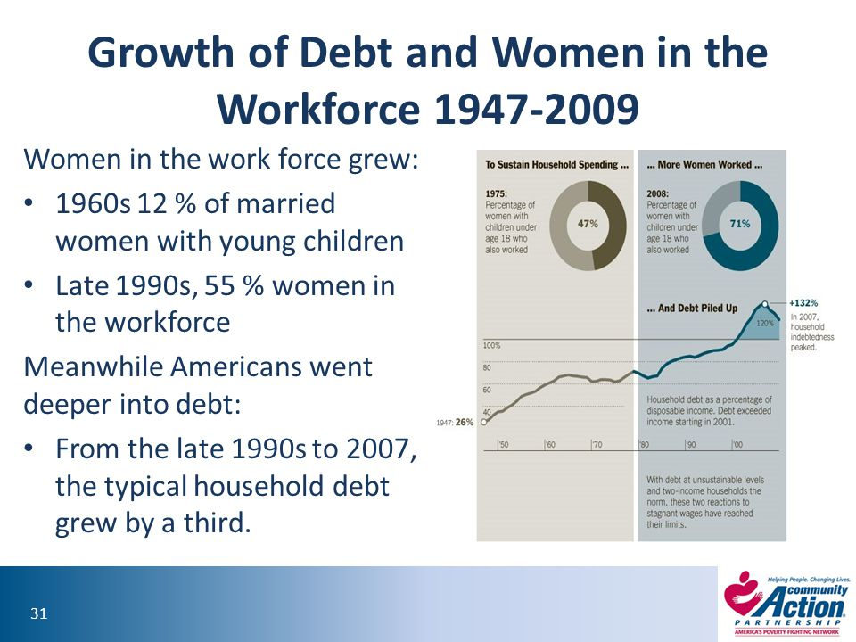 31 Growth of Debt and Women in the Workforce 1947-2009 Women in the work force grew: 1960s 12 % of married women with young children Late 1990s, 55 % women in the workforce Meanwhile Americans went deeper into debt: From the late 1990s to 2007, the typical household debt grew by a third.