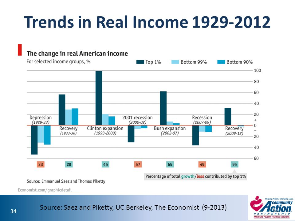 34 Trends in Real Income 1929-2012 34 Source: Saez and Piketty, UC Berkeley, The Economist (9-2013)