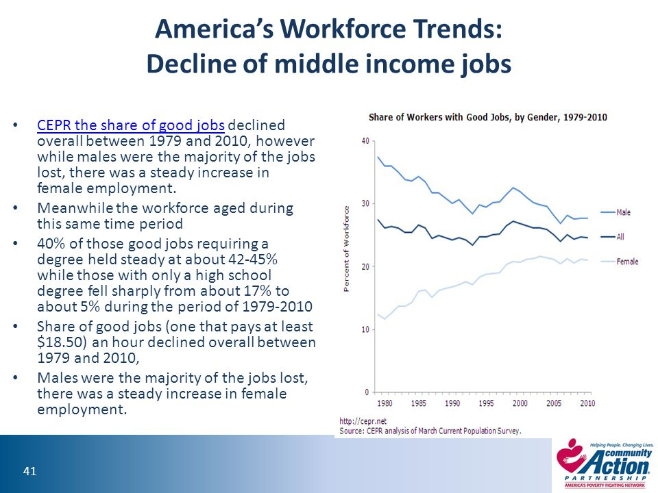 41 America's Workforce Trends: Decline of middle income jobs CEPR the share of good jobs declined overall between 1979 and 2010, however while males were the majority of the jobs lost, there was a steady increase in female employment.