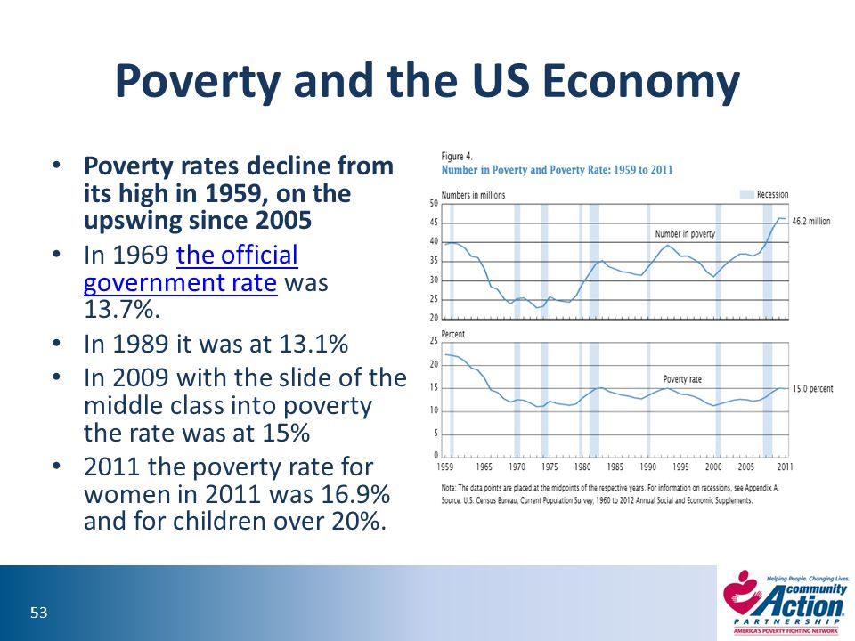 53 Poverty and the US Economy Poverty rates decline from its high in 1959, on the upswing since 2005 In 1969 the official government rate was 13.7%.the official government rate In 1989 it was at 13.1% In 2009 with the slide of the middle class into poverty the rate was at 15% 2011 the poverty rate for women in 2011 was 16.9% and for children over 20%.