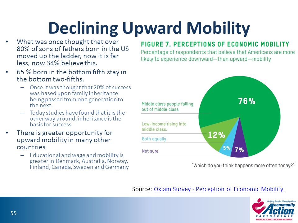 55 Declining Upward Mobility What was once thought that over 80% of sons of fathers born in the US moved up the ladder, now it is far less, now 34% believe this.
