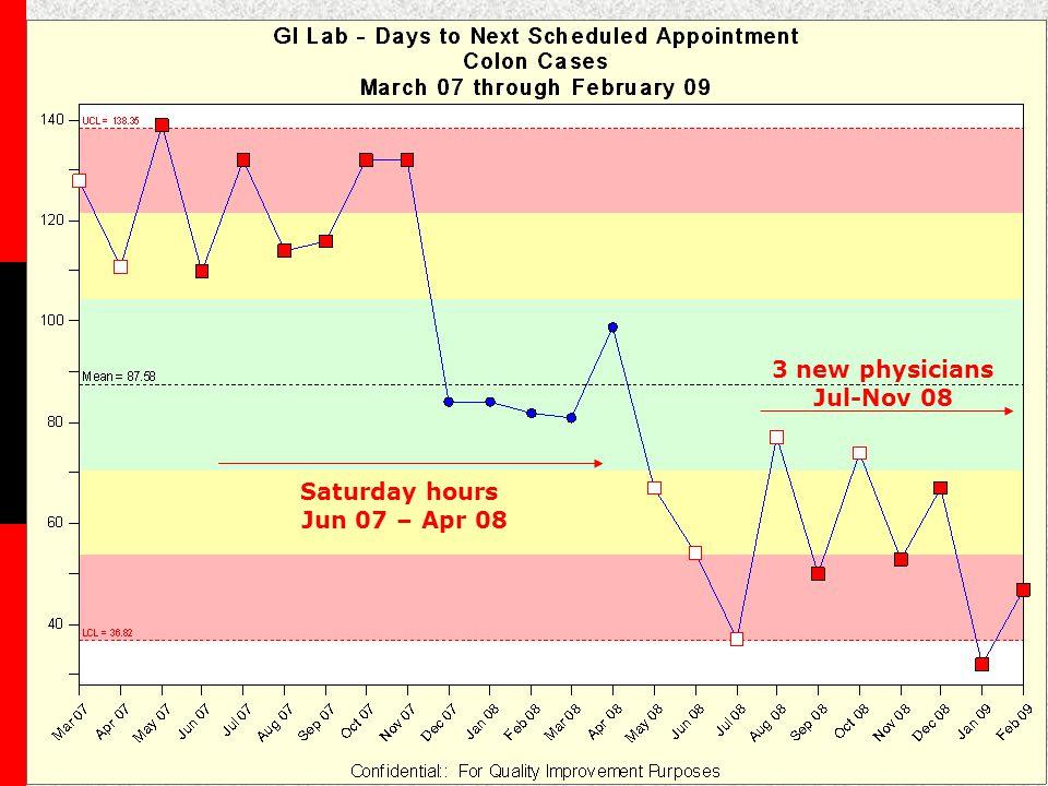 3 new physicians Jul-Nov 08 Saturday hours Jun 07 – Apr 08