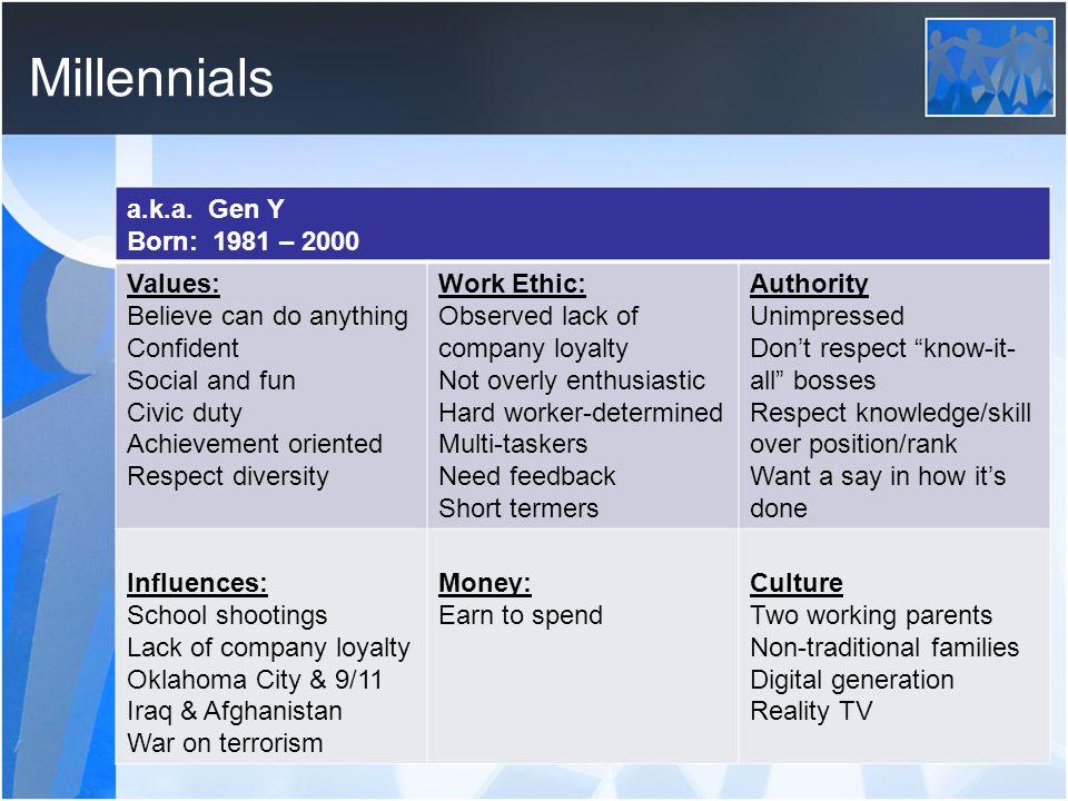 Millennials a.k.a.