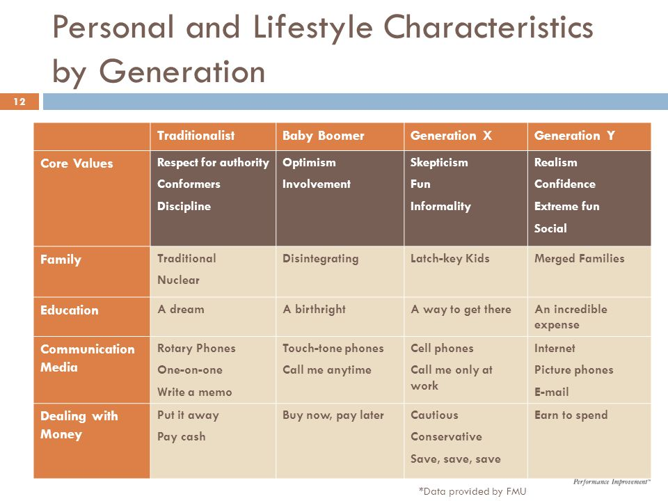 Personal and Lifestyle Characteristics by Generation TraditionalistBaby BoomerGeneration XGeneration Y Core Values Respect for authority Conformers Di