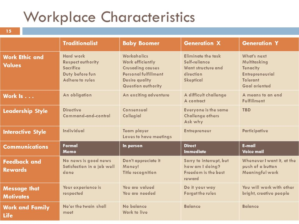 Workplace Characteristics 15 TraditionalistBaby BoomerGeneration XGeneration Y Work Ethic and Values Hard work Respect authority Sacrifice Duty before