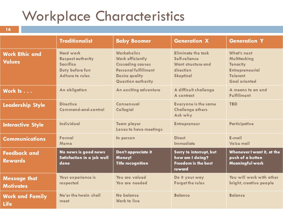 Workplace Characteristics 16 TraditionalistBaby BoomerGeneration XGeneration Y Work Ethic and Values Hard work Respect authority Sacrifice Duty before