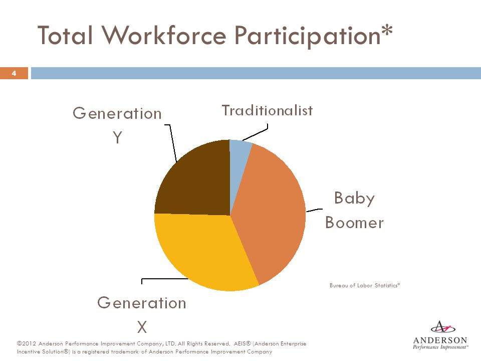 Your Experiences and Situations  Think of co-workers in your workplace and the generations they represent.