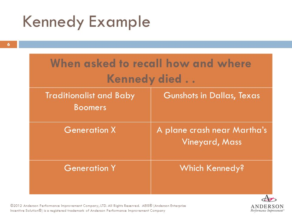 Kennedy Example When asked to recall how and where Kennedy died.. Traditionalist and Baby Boomers Gunshots in Dallas, Texas Generation XA plane crash
