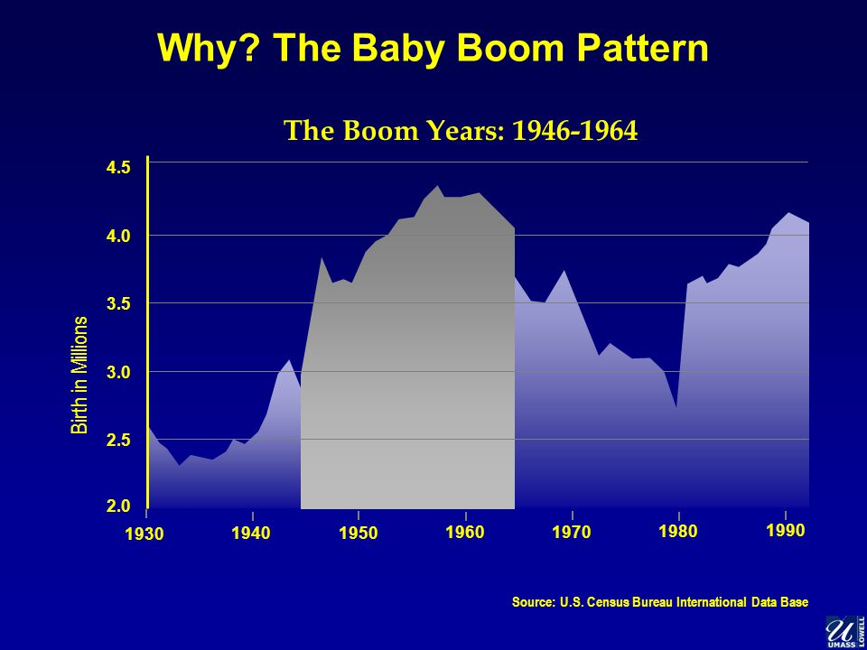 Why. The Baby Boom Pattern Source: U.S.