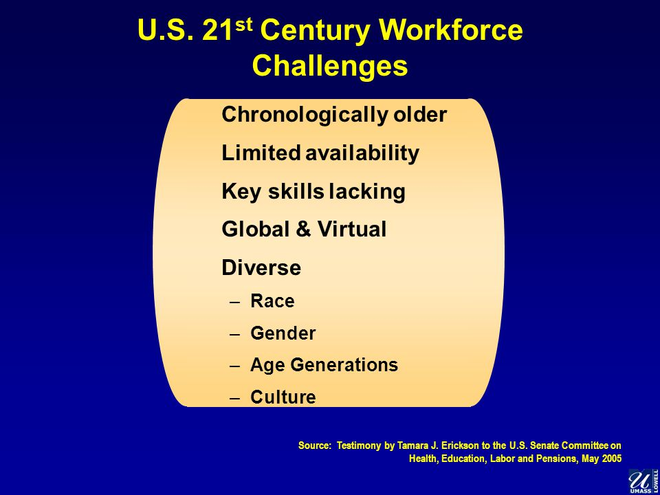 U.S. 21 st Century Workforce Challenges Chronologically older Limited availability Key skills lacking Global & Virtual Diverse –Race –Gender –Age Gene