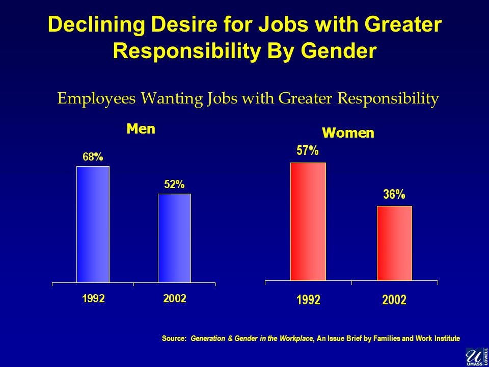 Declining Desire for Jobs with Greater Responsibility By Gender Source: Generation & Gender in the Workplace, An Issue Brief by Families and Work Institute Men Women Employees Wanting Jobs with Greater Responsibility