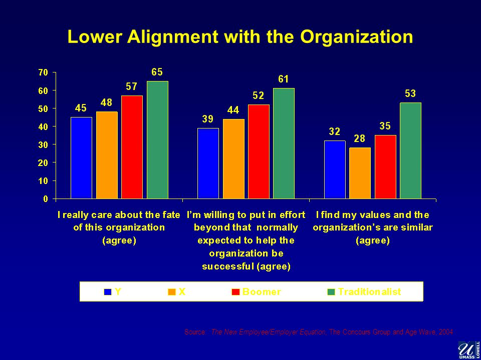 Lower Alignment with the Organization Source: The New Employee/Employer Equation, The Concours Group and Age Wave, 2004