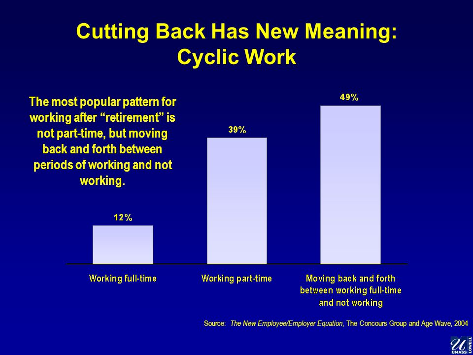 Cutting Back Has New Meaning: Cyclic Work The most popular pattern for working after retirement is not part-time, but moving back and forth between periods of working and not working.