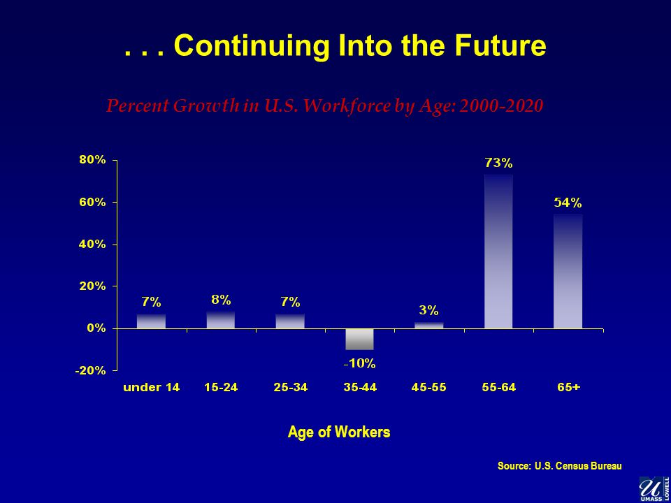 ... Continuing Into the Future Age of Workers Percent Growth in U.S.