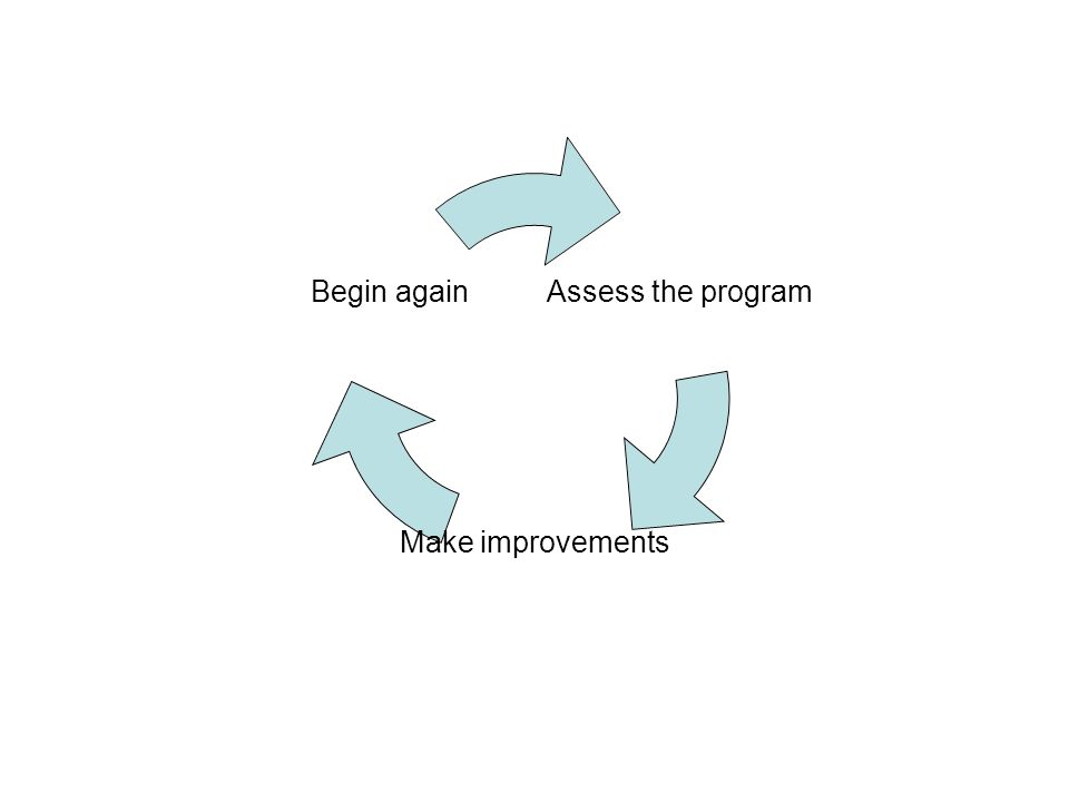 Assess the program Make improvements Begin again