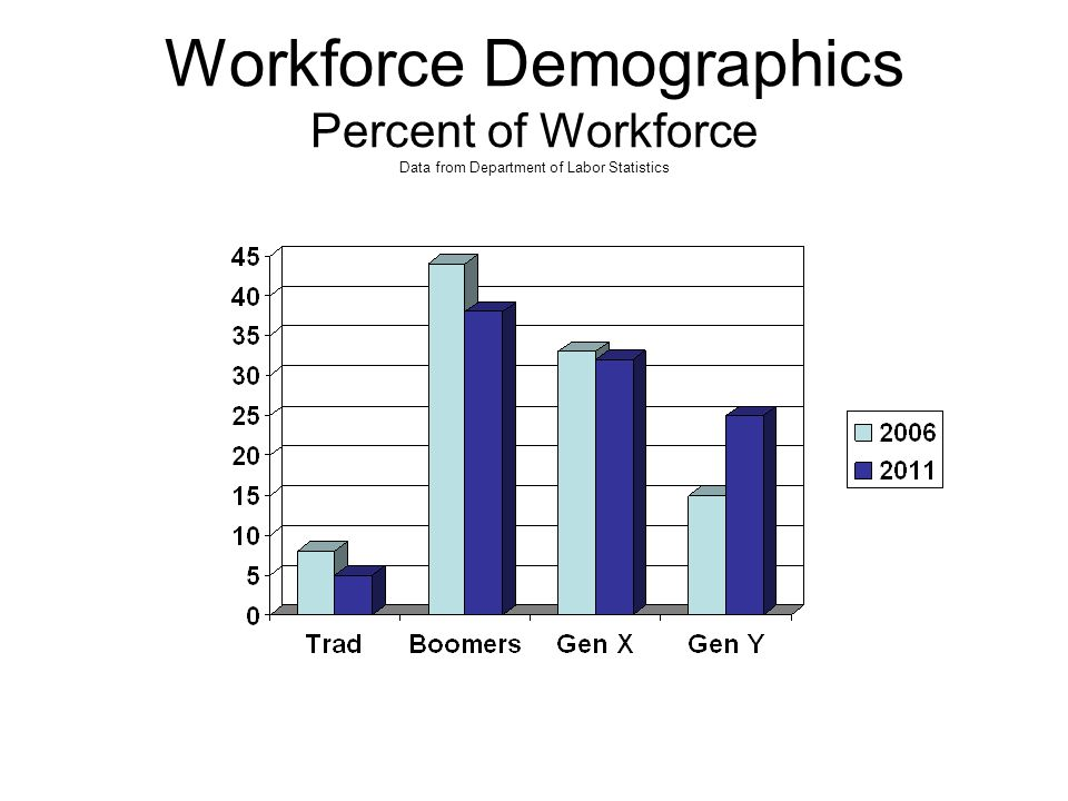 Workforce Demographics Percent of Workforce Data from Department of Labor Statistics