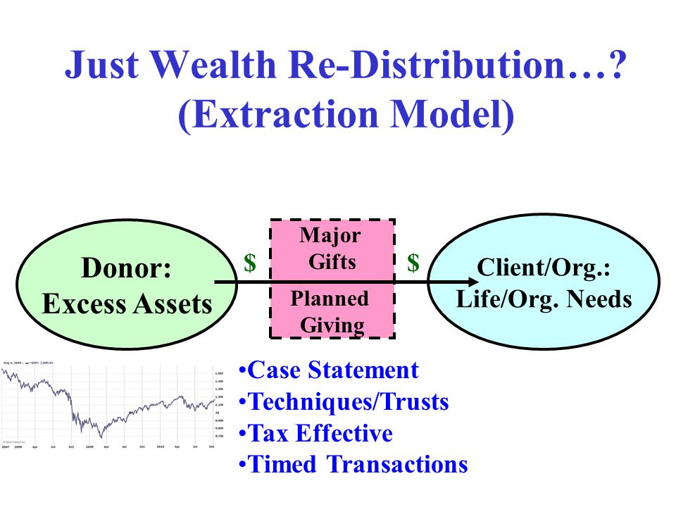 Just Wealth Re-Distribution…? (Extraction Model) Donor: Excess Assets Client/Org.: Life/Org. Needs Major Gifts Planned Giving $$ Case Statement Techni