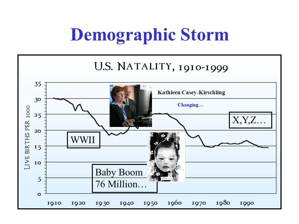 Demographic Storm WWII Baby Boom 76 Million… X,Y,Z… Kathleen Casey-Kirschling Changing…