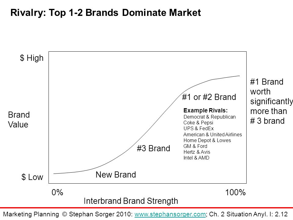 Rivalry: Top 1-2 Brands Dominate Market Brand Value Interbrand Brand Strength New Brand #3 Brand #1 or #2 Brand 0%100% $ Low $ High #1 Brand worth significantly more than # 3 brand Example Rivals: Democrat & Republican Coke & Pepsi UPS & FedEx American & United Airlines Home Depot & Lowes GM & Ford Hertz & Avis Intel & AMD Marketing Planning © Stephan Sorger 2010: www.stephansorger.com; Ch.