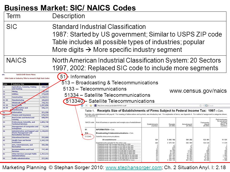 Business Market: SIC/ NAICS Codes TermDescription SICStandard Industrial Classification 1987: Started by US government; Similar to USPS ZIP code Table includes all possible types of industries; popular More digits  More specific industry segment NAICSNorth American Industrial Classification System: 20 Sectors 1997, 2002: Replaced SIC code to include more segments 51 - Information 513 – Broadcasting & Telecommunications 5133 – Telecommunications 51334 – Satellite Telecommunications 513340 – Satellite Telecommunications www.census.gov/naics Marketing Planning © Stephan Sorger 2010: www.stephansorger.com; Ch.