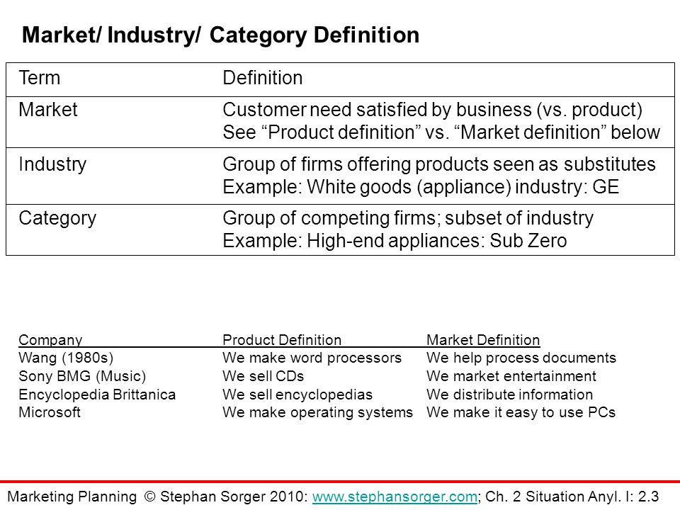 Market/ Industry/ Category Definition TermDefinition MarketCustomer need satisfied by business (vs.