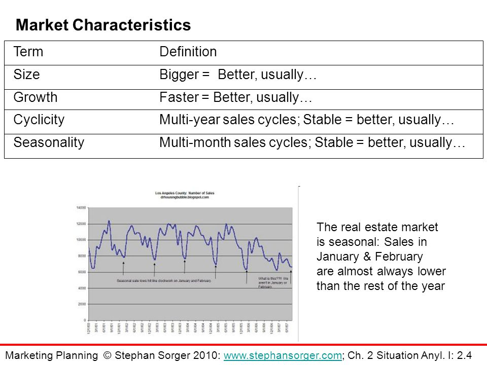 Market Characteristics TermDefinition SizeBigger = Better, usually… GrowthFaster = Better, usually… CyclicityMulti-year sales cycles; Stable = better, usually… SeasonalityMulti-month sales cycles; Stable = better, usually… The real estate market is seasonal: Sales in January & February are almost always lower than the rest of the year Marketing Planning © Stephan Sorger 2010: www.stephansorger.com; Ch.
