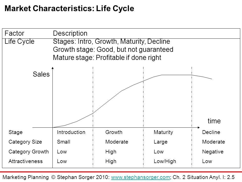 FactorDescription Life CycleStages: Intro, Growth, Maturity, Decline Growth stage: Good, but not guaranteed Mature stage: Profitable if done right StageIntroductionGrowthMaturityDecline Category SizeSmallModerateLargeModerate Category GrowthLowHighLowNegative AttractivenessLowHighLow/HighLow Sales time Market Characteristics: Life Cycle Marketing Planning © Stephan Sorger 2010: www.stephansorger.com; Ch.