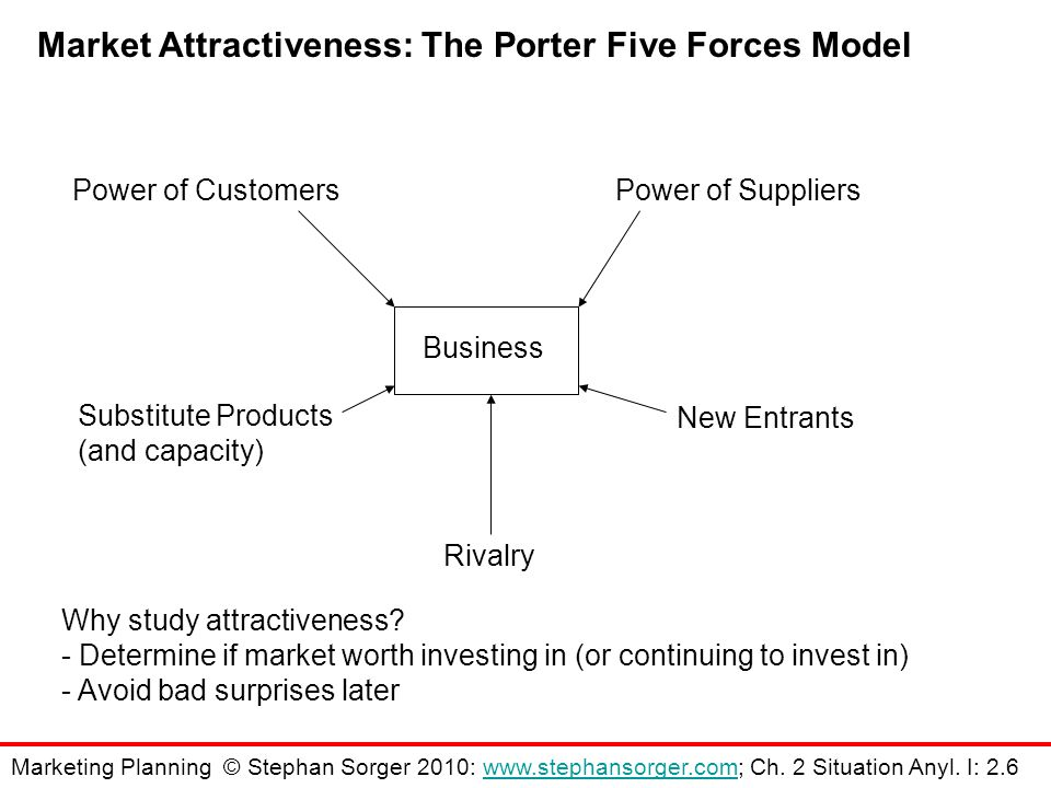 Market Attractiveness: The Porter Five Forces Model Power of SuppliersPower of Customers Substitute Products (and capacity) New Entrants Rivalry Business Why study attractiveness.