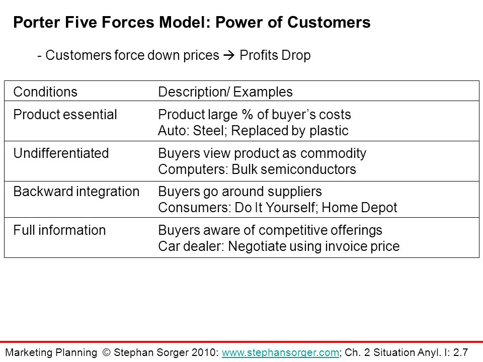 ConditionsDescription/ Examples Product essentialProduct large % of buyer's costs Auto: Steel; Replaced by plastic UndifferentiatedBuyers view product as commodity Computers: Bulk semiconductors Backward integrationBuyers go around suppliers Consumers: Do It Yourself; Home Depot Full informationBuyers aware of competitive offerings Car dealer: Negotiate using invoice price Porter Five Forces Model: Power of Customers - Customers force down prices  Profits Drop Marketing Planning © Stephan Sorger 2010: www.stephansorger.com; Ch.