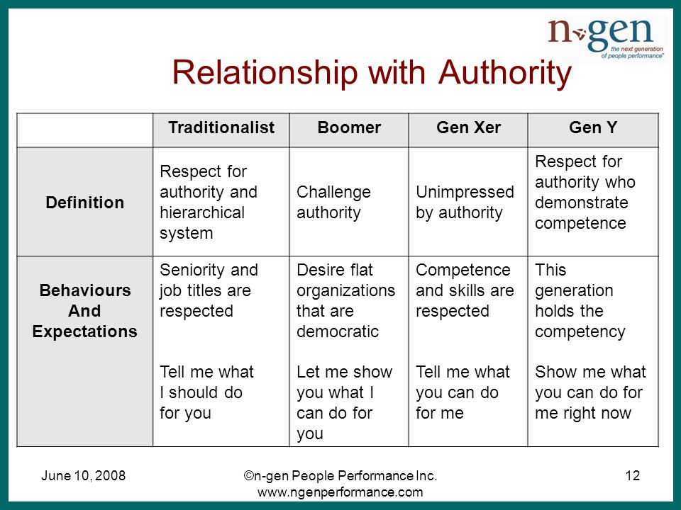 June 10, 2008©n-gen People Performance Inc. www.ngenperformance.com 12 Relationship with Authority TraditionalistBoomerGen XerGen Y Definition Respect