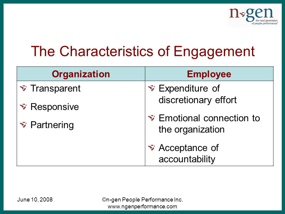 June 10, 2008©n-gen People Performance Inc. www.ngenperformance.com The Characteristics of Engagement OrganizationEmployee Transparent Responsive Part