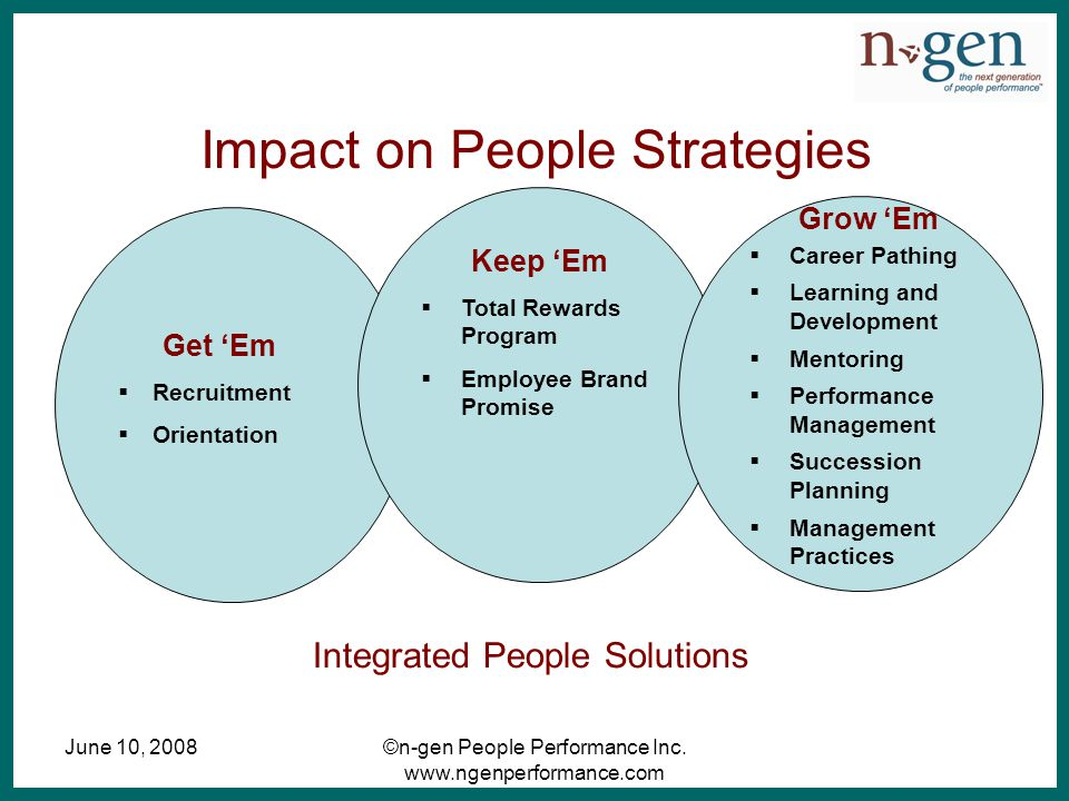 June 10, 2008©n-gen People Performance Inc. www.ngenperformance.com Impact on People Strategies Integrated People Solutions Get 'Em  Recruitment  Or