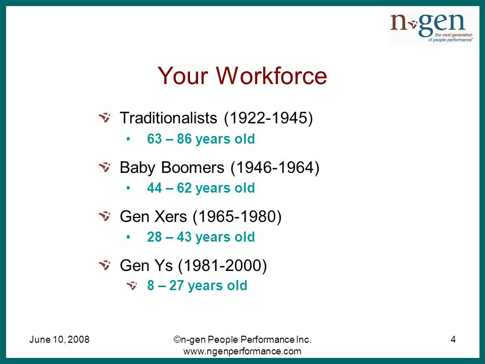June 10, 2008©n-gen People Performance Inc. www.ngenperformance.com 4 Your Workforce Traditionalists (1922-1945) 63 – 86 years old Baby Boomers (1946-