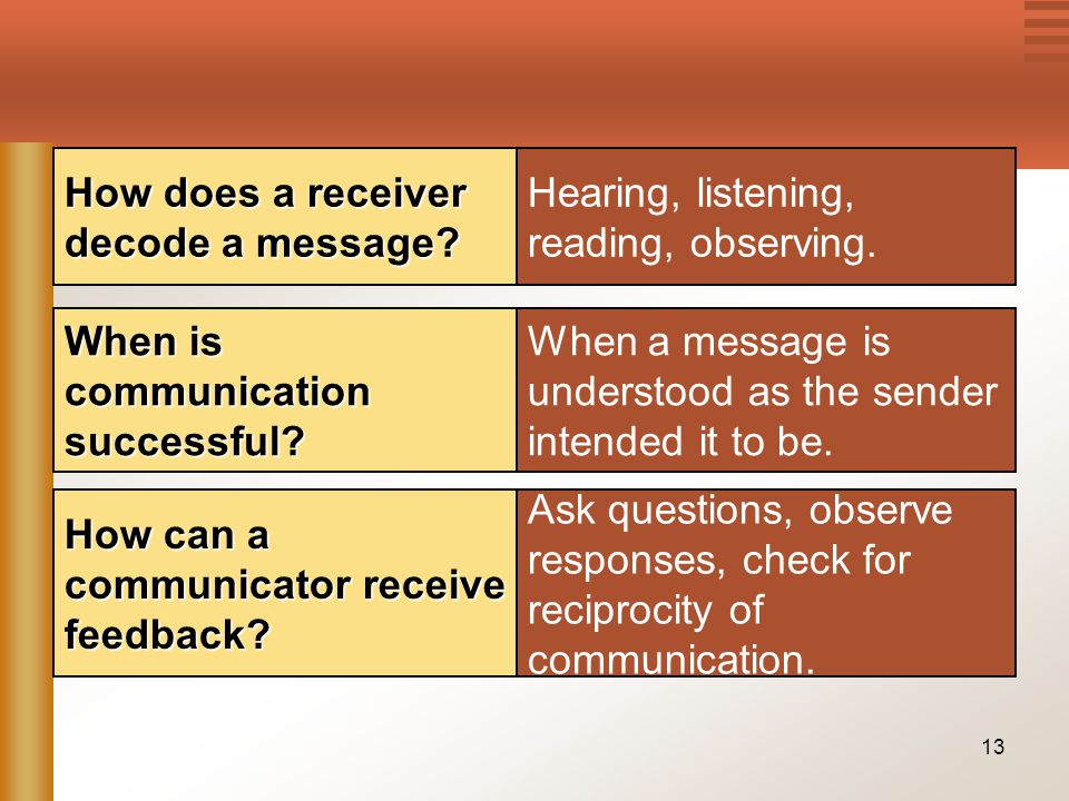 13 Hearing, listening, reading, observing. How does a receiver decode a message? When a message is understood as the sender intended it to be. When is